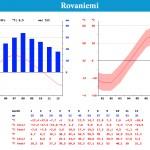 Relevé des températures et des précipitations de la ville de rovaniemi