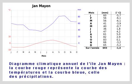 diagramme du climat-de-l'Île-Jan-Mayen