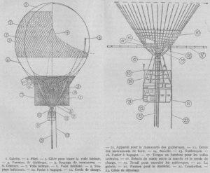 plan du ballon de l'expédition Andrée