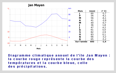 diagramme climatique-de-l'ile-Jan-Mayen